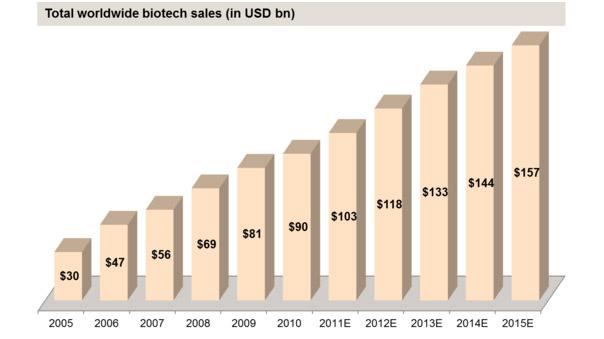 biotechgrowth